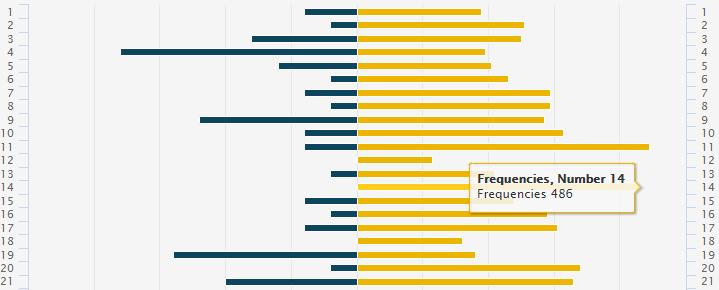 statistici loto grecia kino